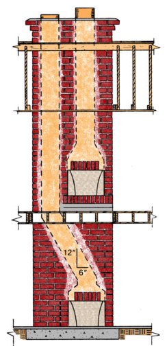 Image Result For Chimney Liners Cost